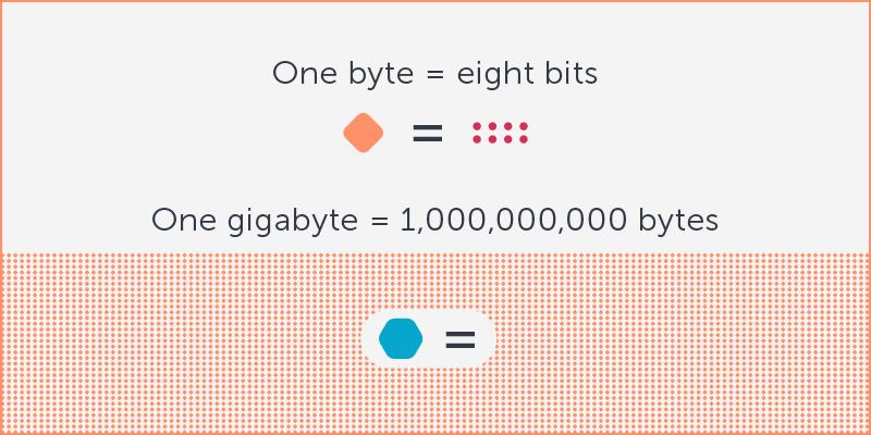 Gigabit in bytes